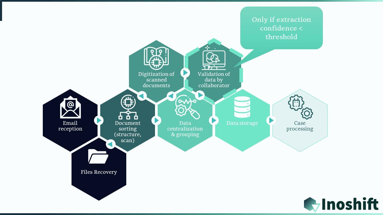 Flow document data extraction